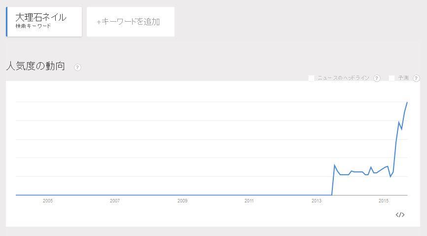 大理石ネイル・Googleトレンドの動向